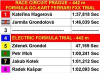 Race_Circuit_Prague_Electric_Formula_CGDF_Finals.JPG